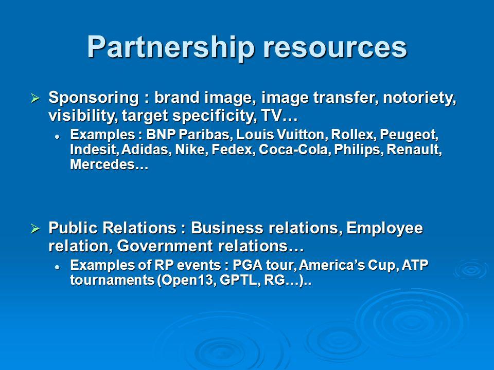 Partnership resources
