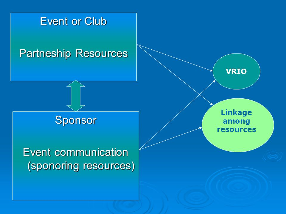 Event communication (sponoring resources)