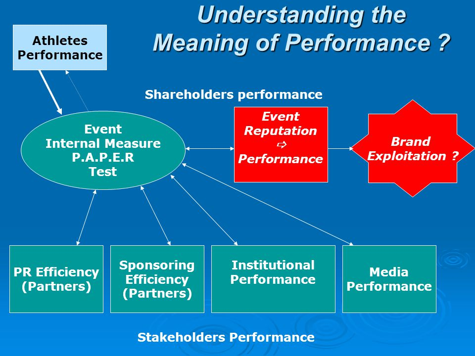 Shareholders performance Stakeholders Performance