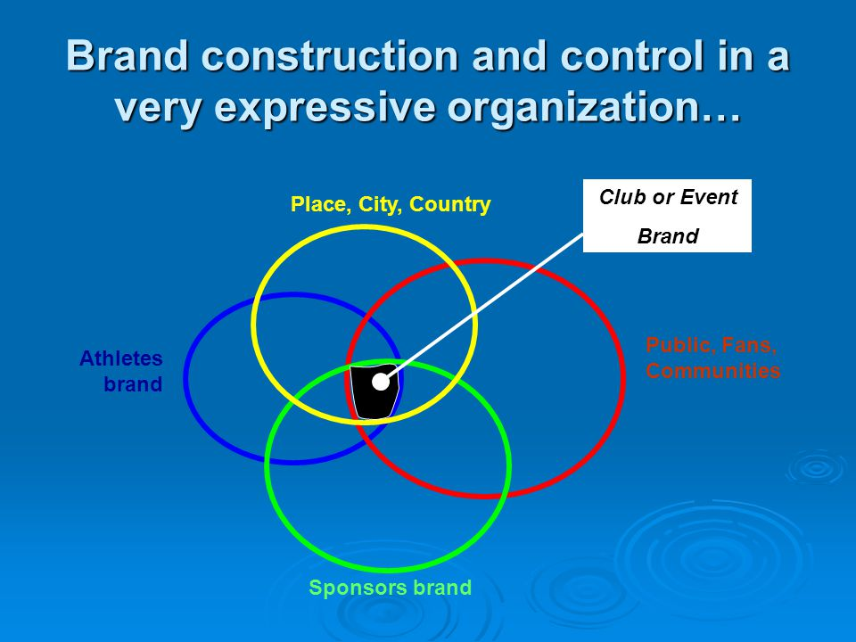 Brand construction and control in a very expressive organization…