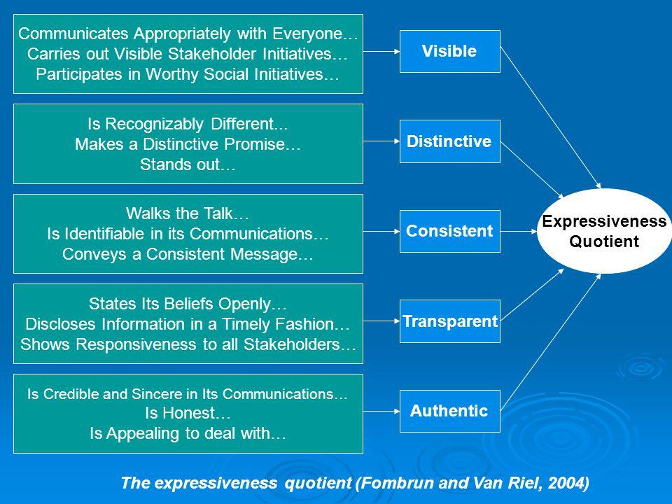 The expressiveness quotient (Fombrun and Van Riel, 2004)