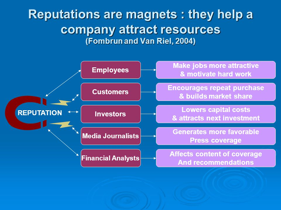 Reputations are magnets : they help a company attract resources (Fombrun and Van Riel, 2004)