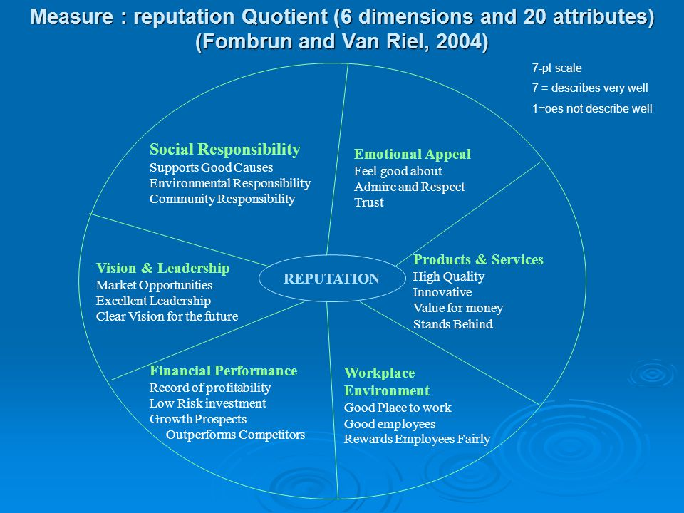 Measure : reputation Quotient (6 dimensions and 20 attributes) (Fombrun and Van Riel, 2004)