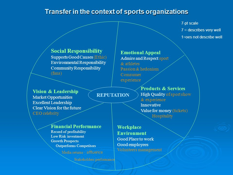 Transfer in the context of sports organizations