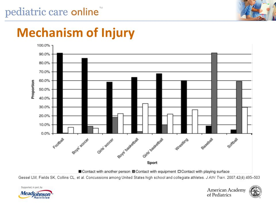 Mechanism of Injury Session agenda 10