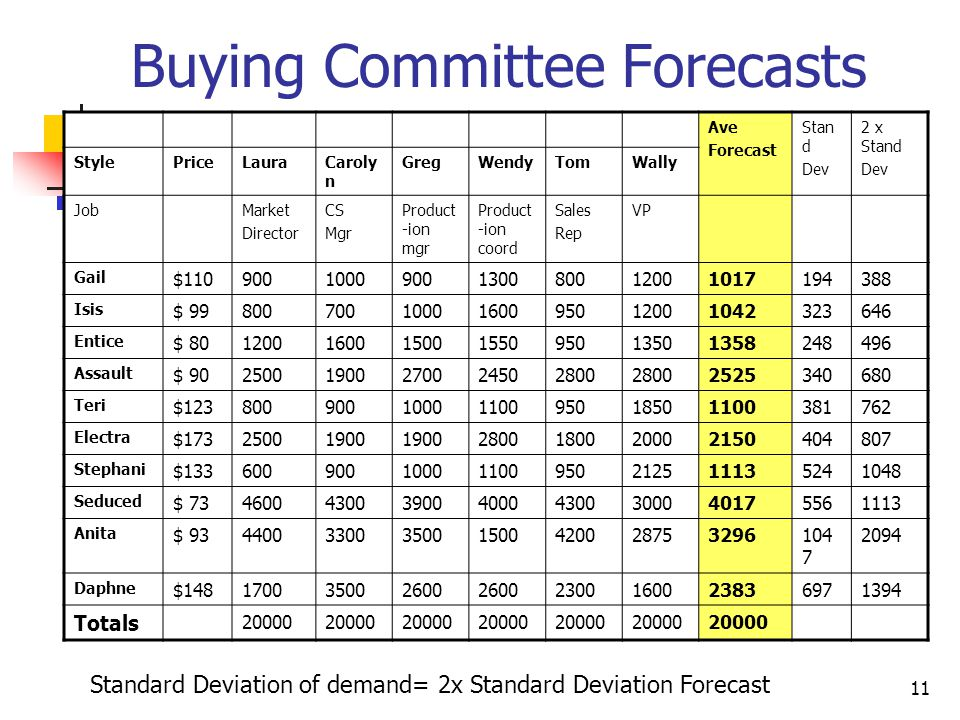 Buying Committee Forecasts