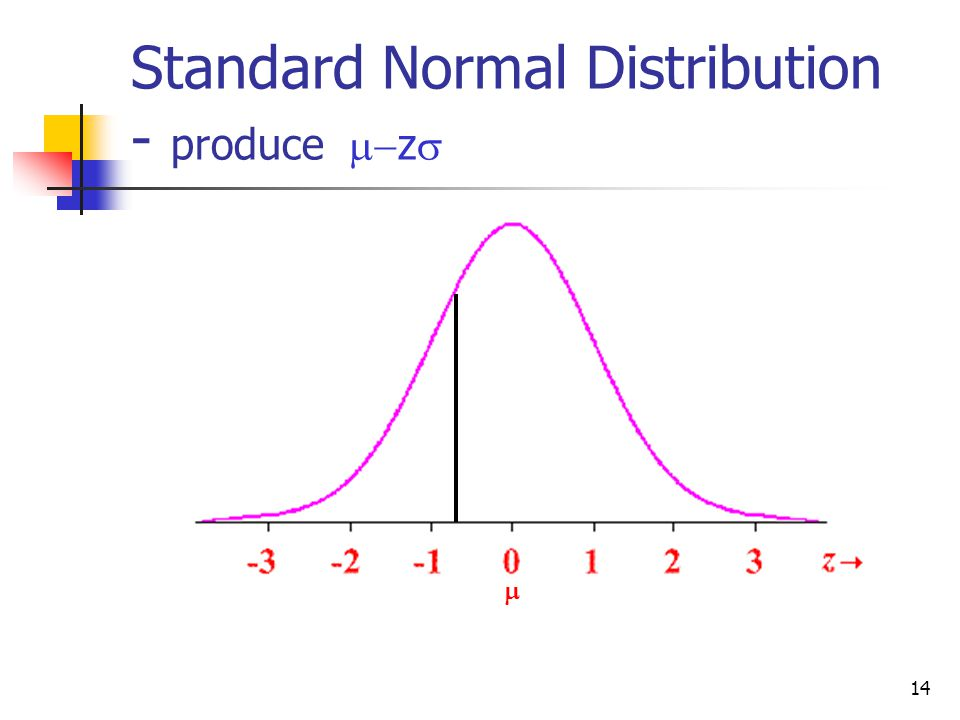Standard Normal Distribution - produce m-zs