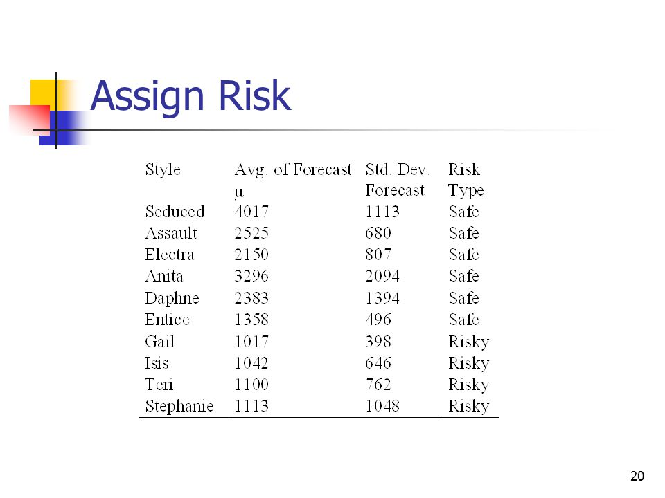 Assign Risk