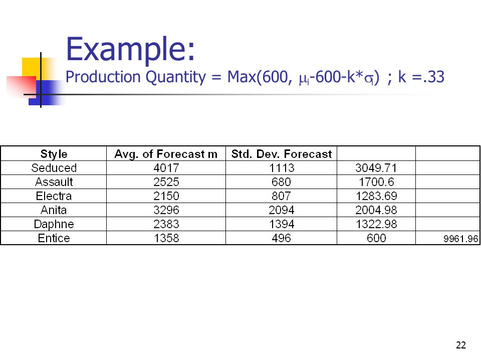 Example: Production Quantity = Max(600, mi-600-k*si) ; k =.33