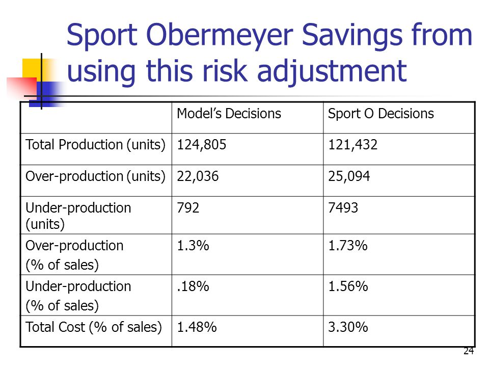 Sport Obermeyer Savings from using this risk adjustment