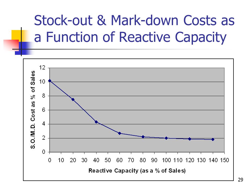 Stock-out & Mark-down Costs as a Function of Reactive Capacity