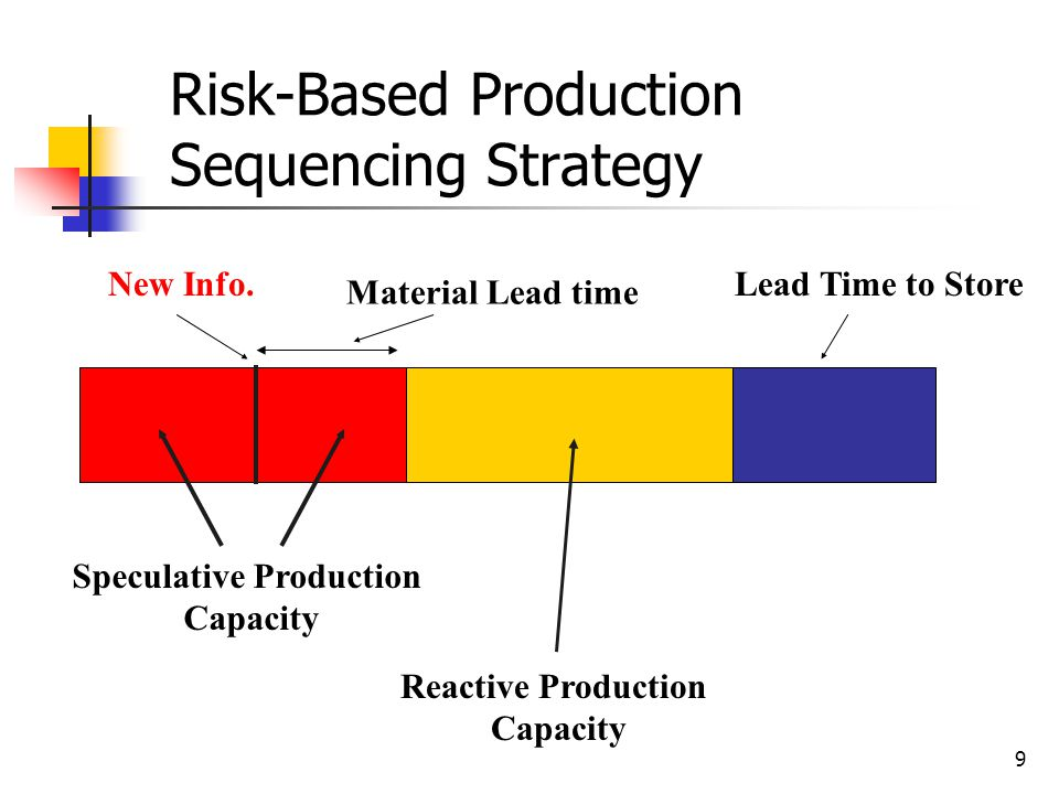 Risk-Based Production Sequencing Strategy
