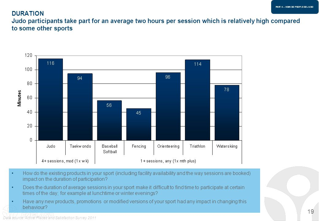 DURATION Judo participants take part for an average two hours per session which is relatively high compared to some other sports