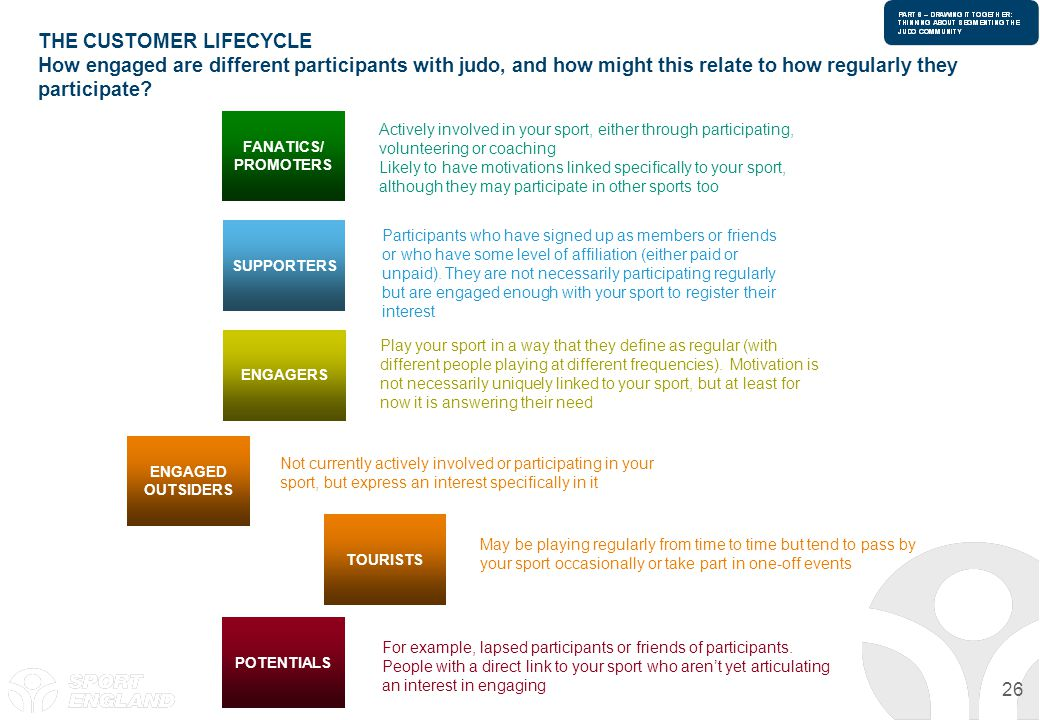 THE CUSTOMER LIFECYCLE How engaged are different participants with judo, and how might this relate to how regularly they participate