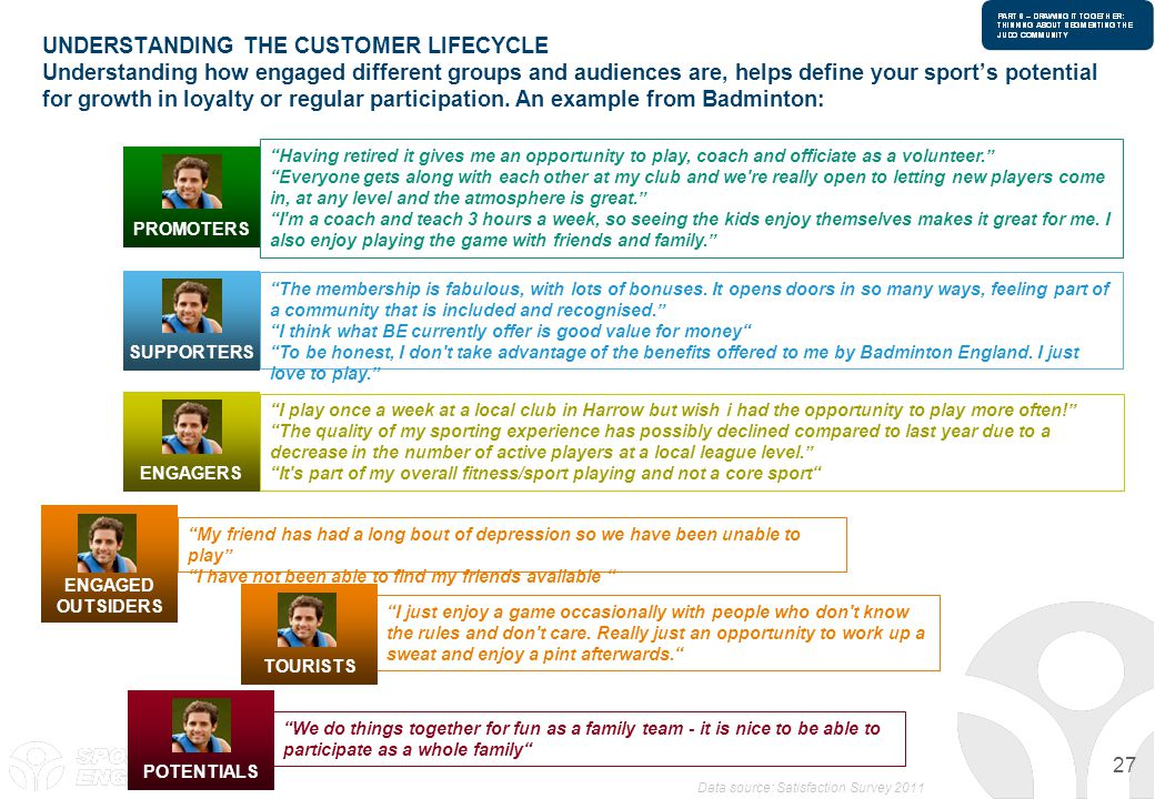 UNDERSTANDING THE CUSTOMER LIFECYCLE Understanding how engaged different groups and audiences are, helps define your sport's potential for growth in loyalty or regular participation. An example from Badminton: