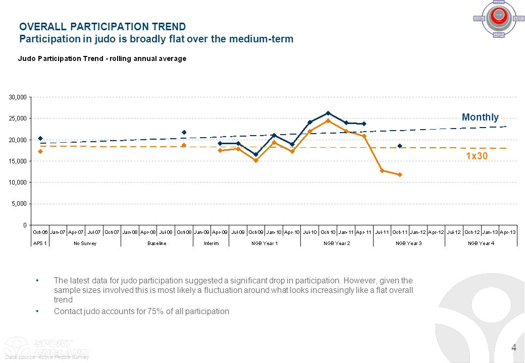 OVERALL PARTICIPATION TREND Participation in judo is broadly flat over the medium-term