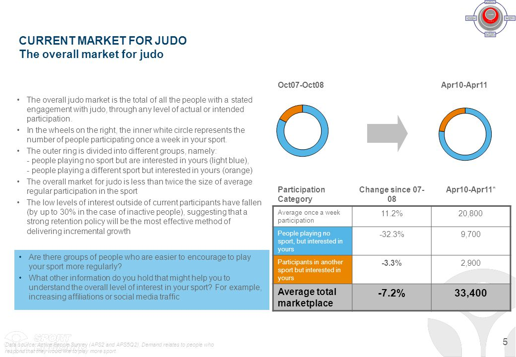 CURRENT MARKET FOR JUDO The overall market for judo