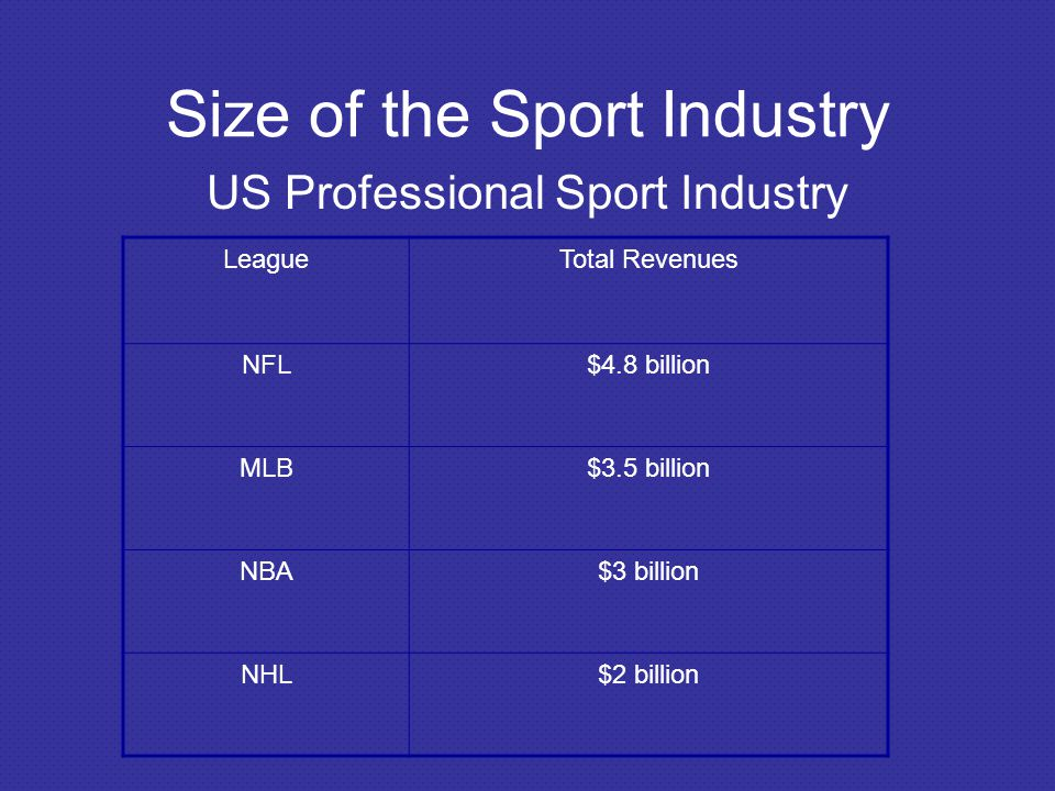 Size of the Sport Industry