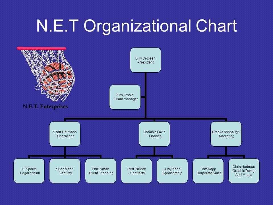 N.E.T Organizational Chart