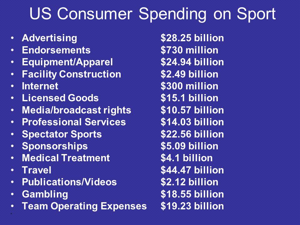 US Consumer Spending on Sport
