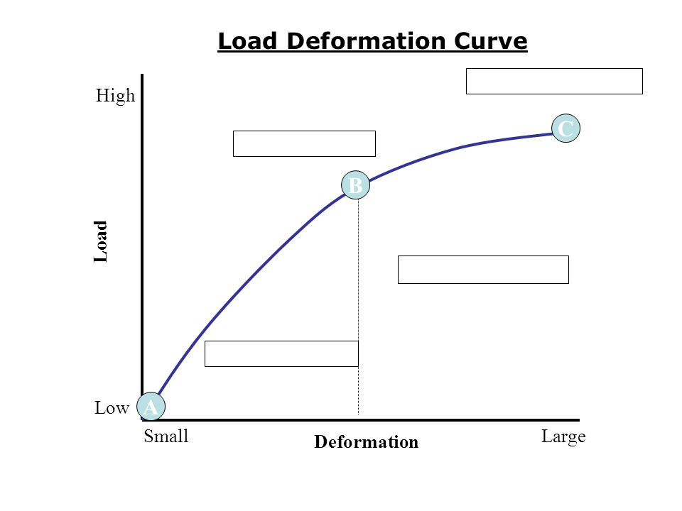 Load Deformation Curve