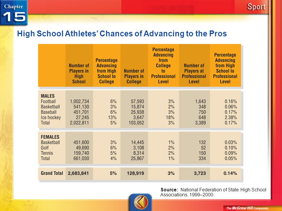 High School Athletes' Chances of Advancing to the Pros