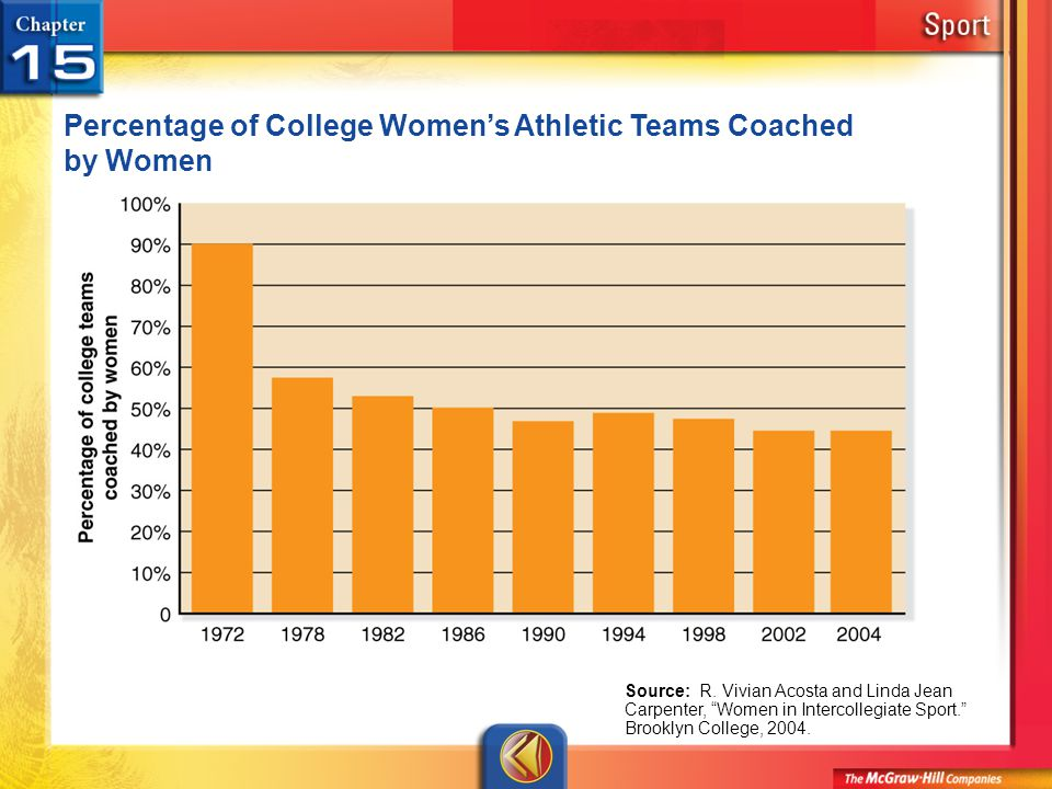 Percentage of College Women's Athletic Teams Coached by Women