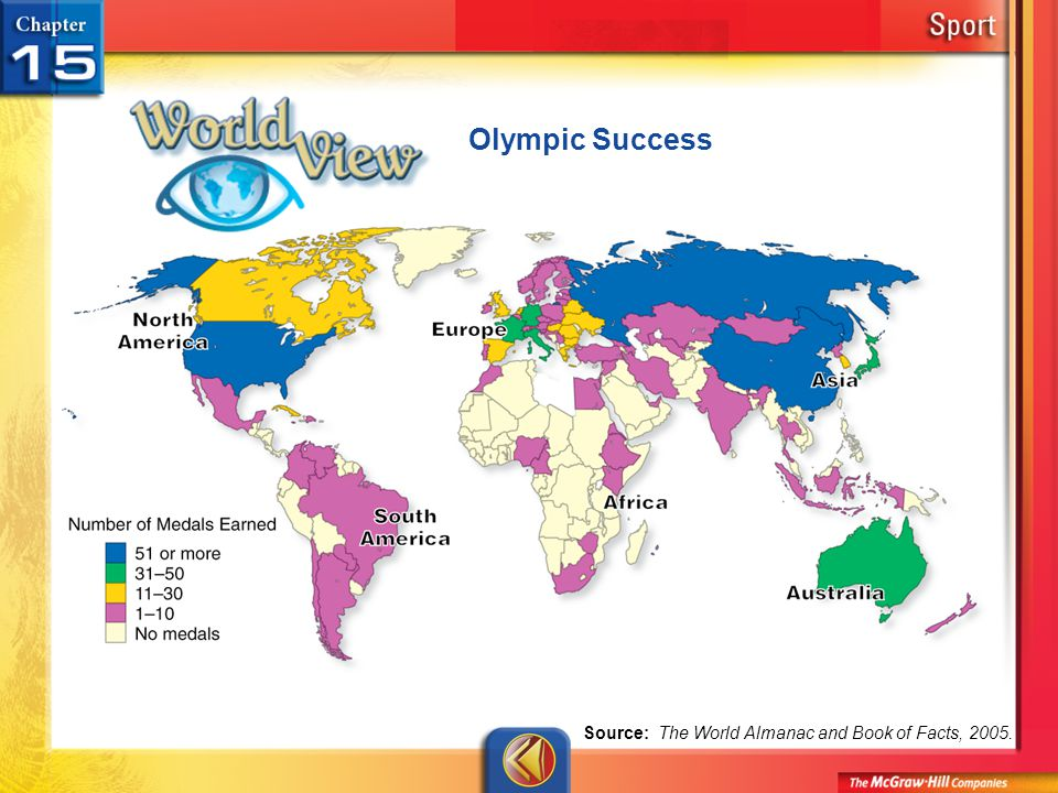 Olympic Success World View