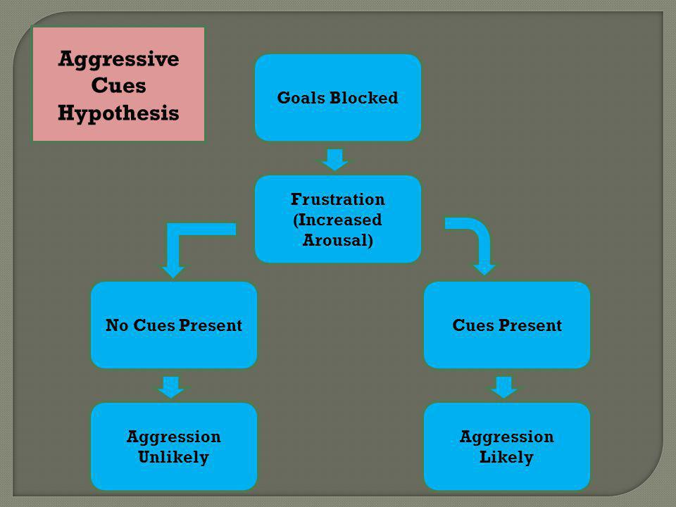 Aggressive Cues Hypothesis Frustration (Increased Arousal)