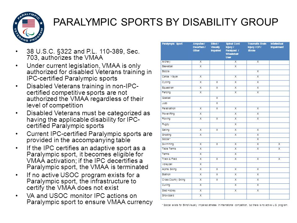 Paralympic sports by disability group