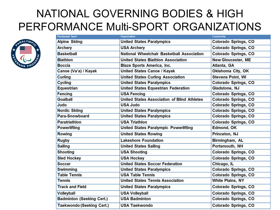 NATIONAL GOVERNING BODIES & HIGH PERFORMANCE Multi-SPORT ORGANIZATIONS