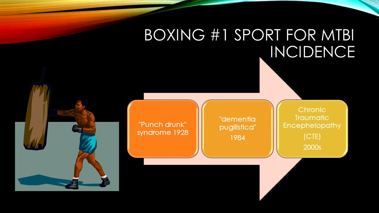 Boxing #1 sport FOR Mtbi incidence