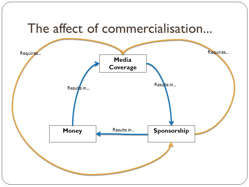 The affect of commercialisation...