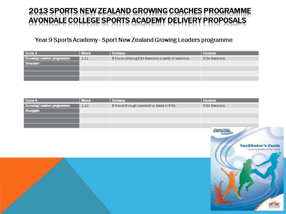 2013 Sports New Zealand Growing Coaches Programme Avondale College Sports Academy Delivery Proposals