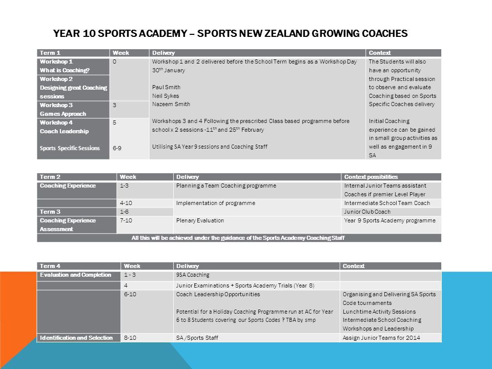 Year 10 Sports Academy – Sports New Zealand Growing Coaches