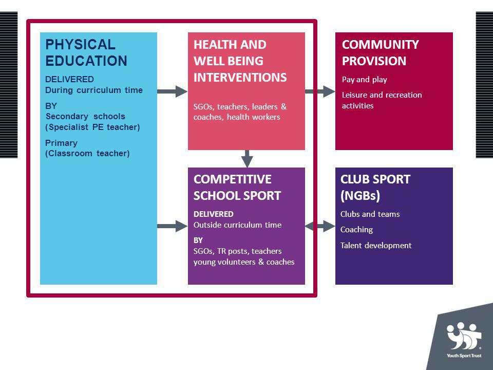 THE CURRENT PE AND SPORT LANDSCAPE Need to differentiate between PE
