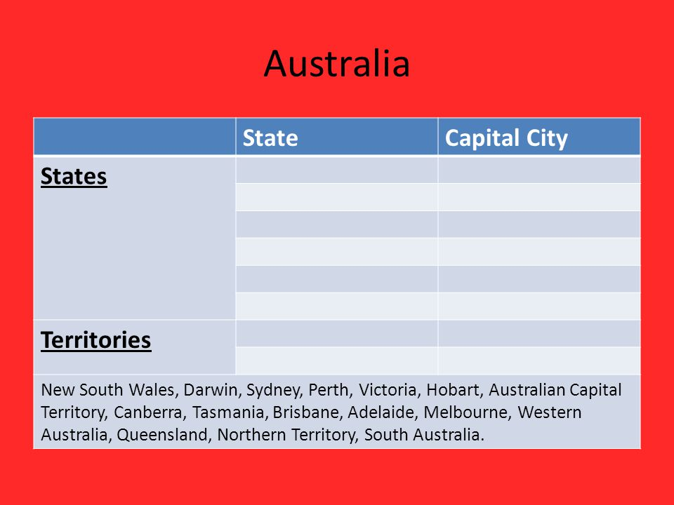 Australia State Capital City States Territories