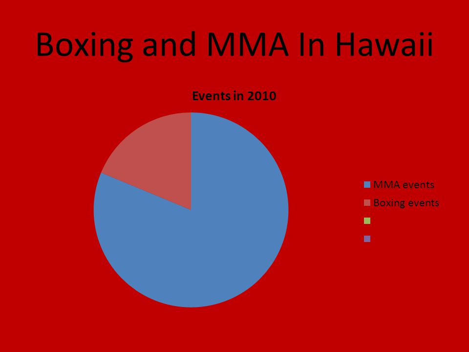 Boxing and MMA In Hawaii