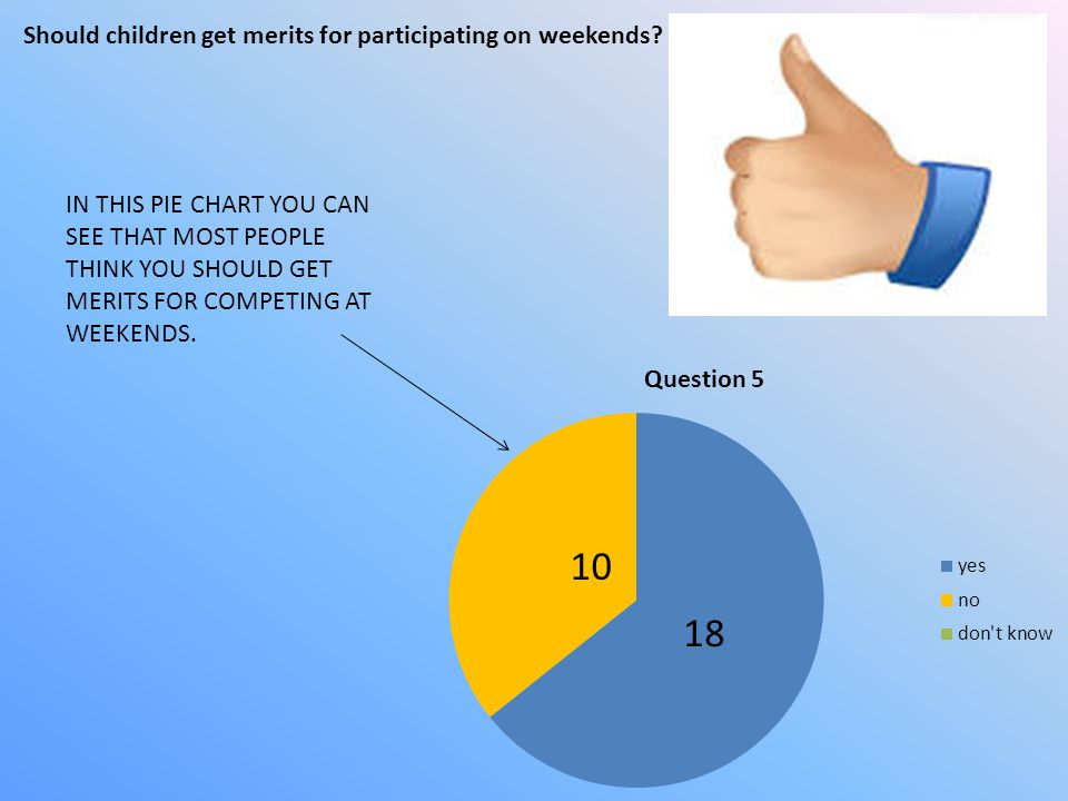 10 18 Should children get merits for participating on weekends
