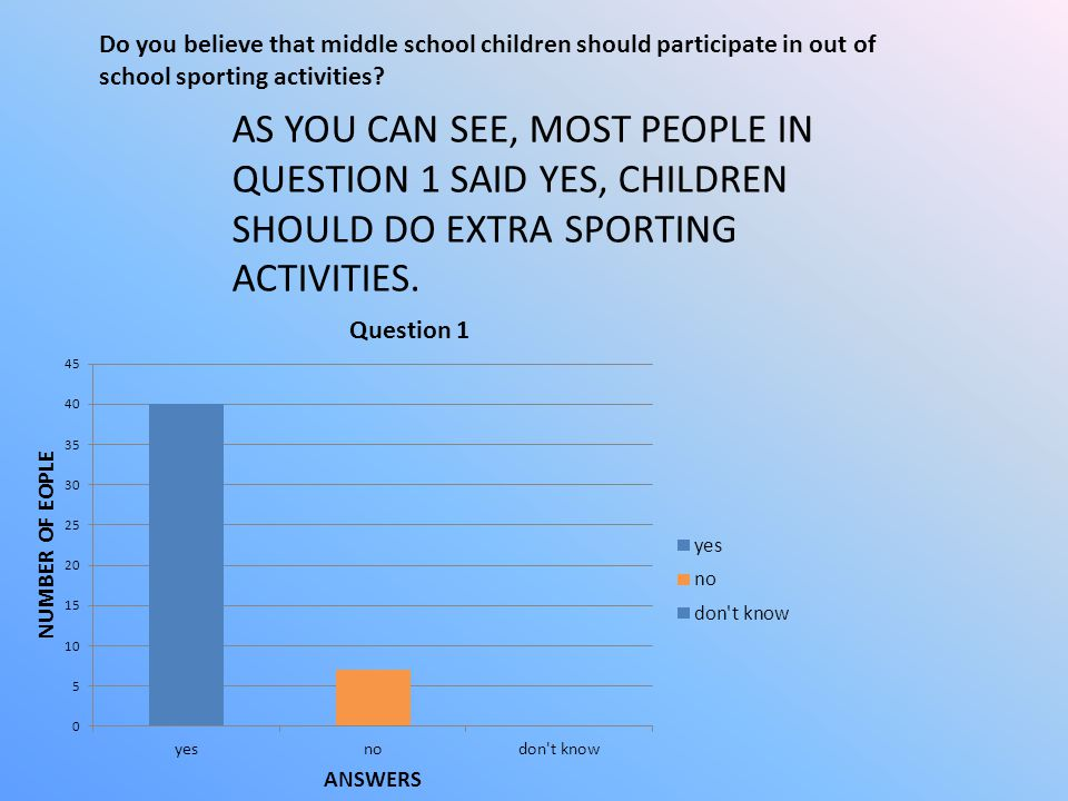 Do you believe that middle school children should participate in out of school sporting activities
