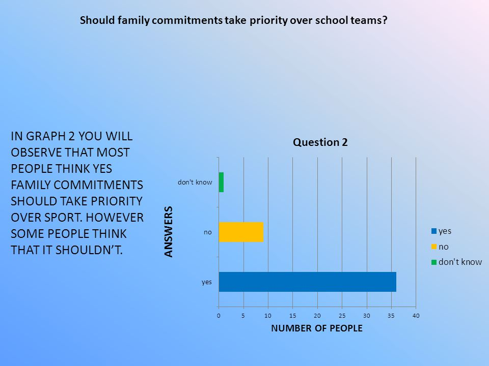 Should family commitments take priority over school teams