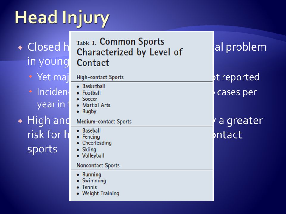 Head Injury Closed head injury is a common medical problem in young athletes. Yet majority of concussive episodes are not reported.