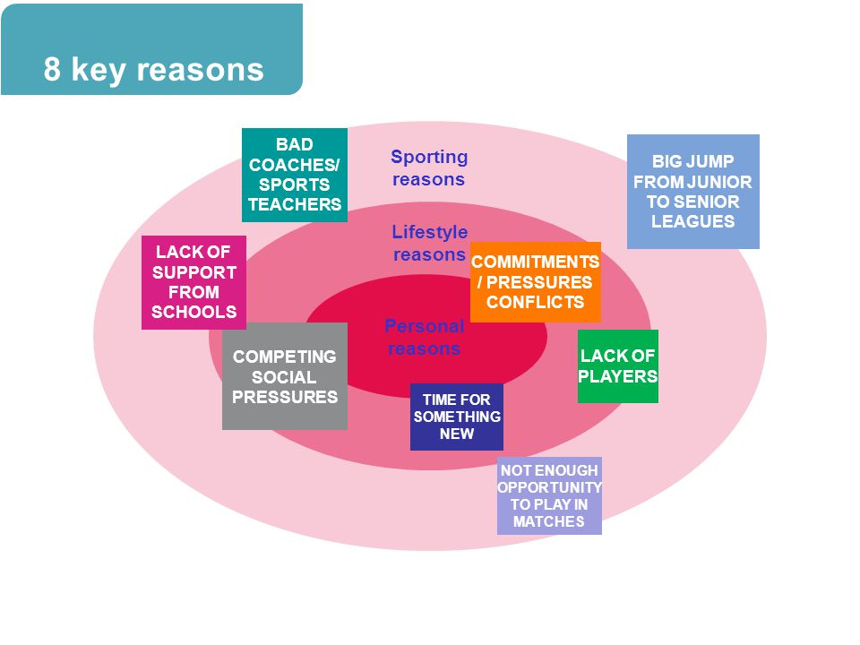 8 key reasons Sporting reasons Lifestyle reasons Personal reasons