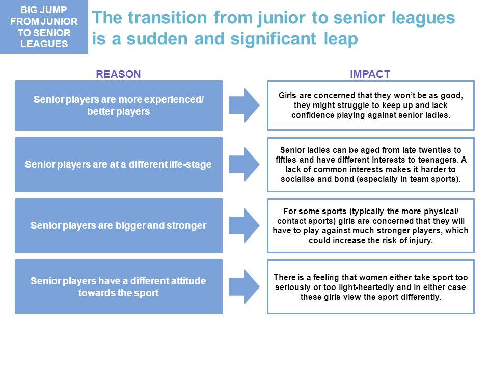 FROM JUNIOR TO SENIOR LEAGUES