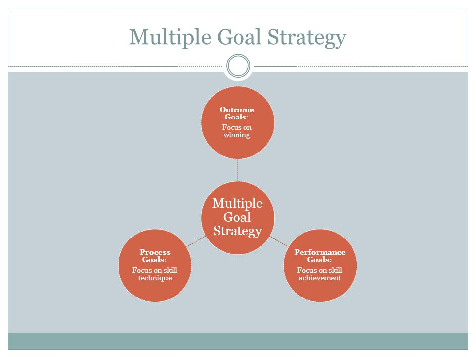 Multiple Goal Strategy
