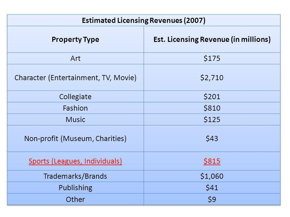 Estimated Licensing Revenues (2007) Property Type