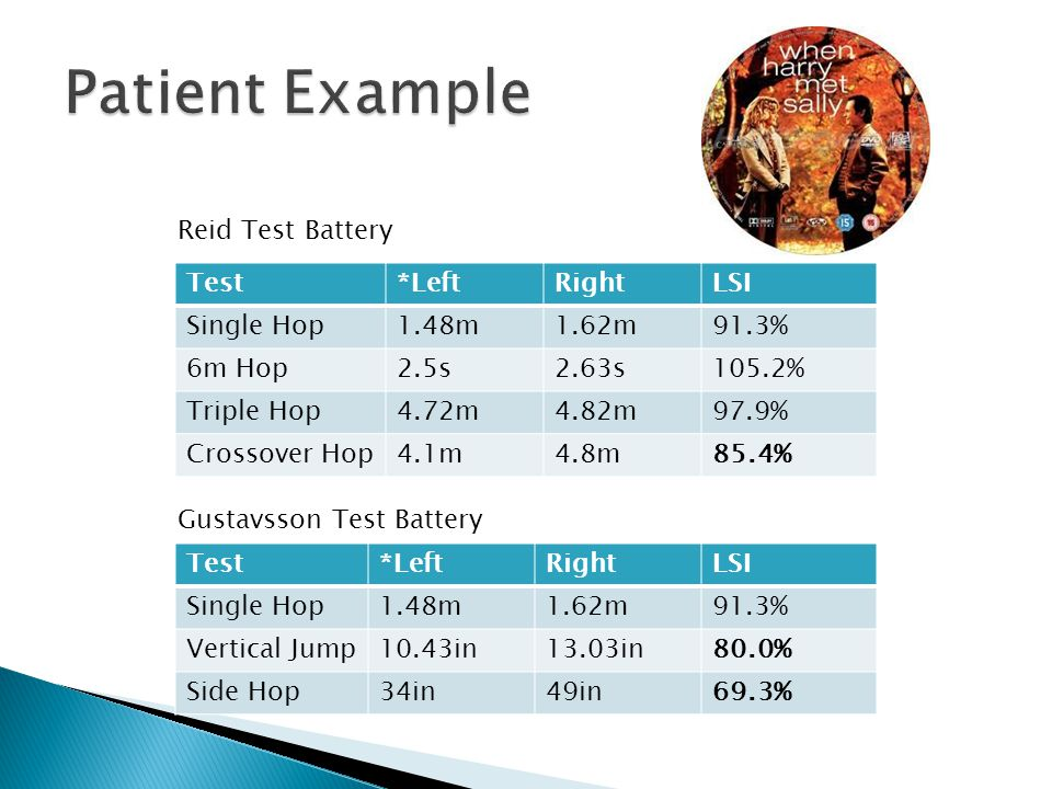 Patient Example Reid Test Battery Test *Left Right LSI Single Hop