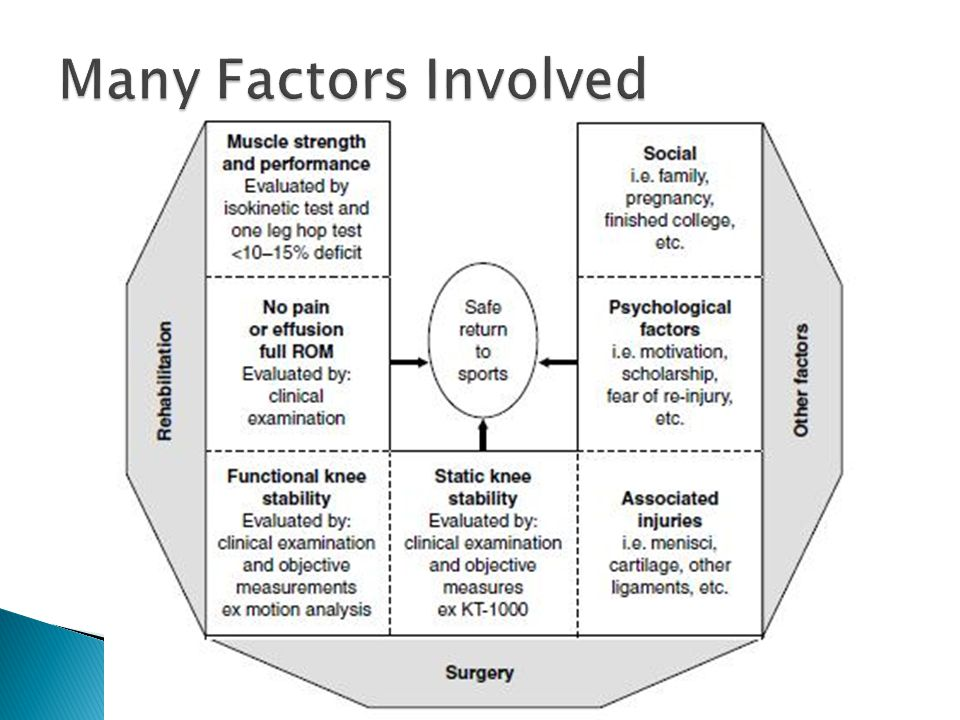 Many Factors Involved No one test/factor that determines return to sport.