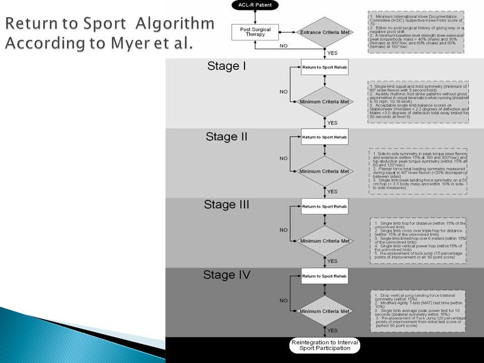 Return to Sport Algorithm According to Myer et al.