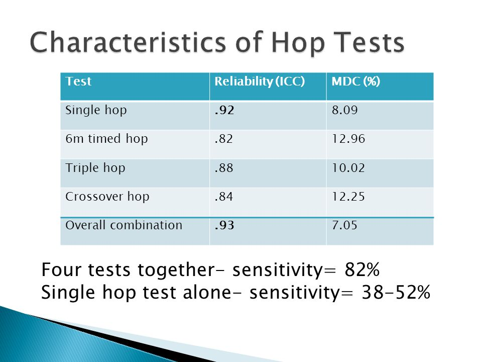 Characteristics of Hop Tests